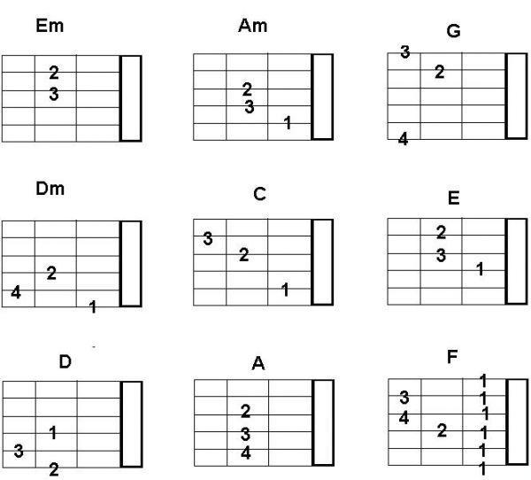gitar kursu İzmir Hatay - Akor tablosu